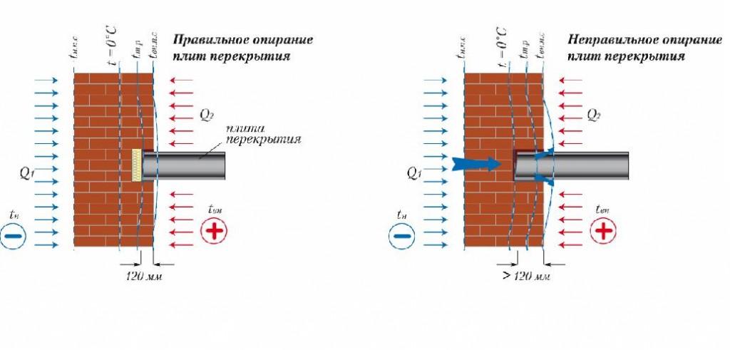 минимальная длина опирания плит перекрытия