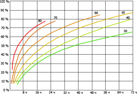 График времени набора прочности бетоном