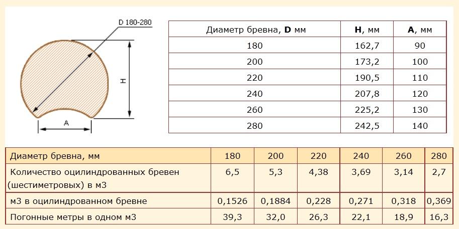 Оцилиндрованное бревно: характеристики