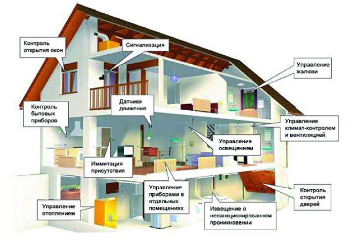 Структура умного дома