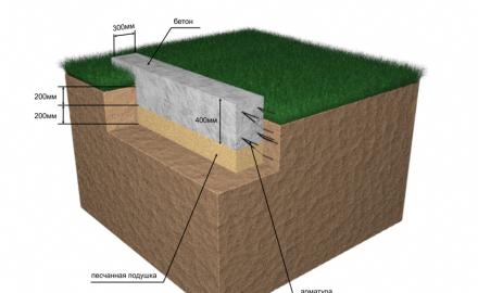 фундамент для дома мелкозаглубленный