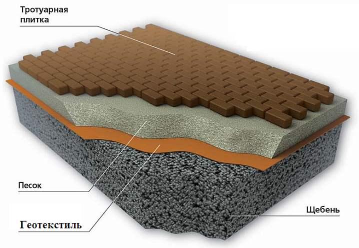 Применение геотекстиля под тротуарную плитку