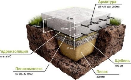 Схема плитного фундамента с гидроизоляцией