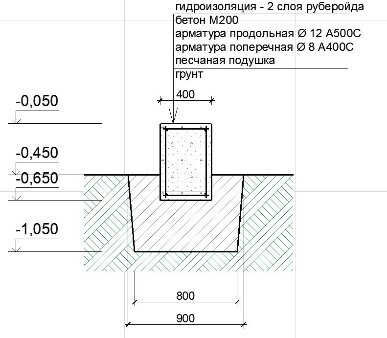 Фундамент из дорожных плит: схема устройства