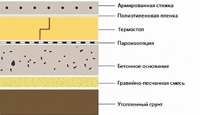 Если грунтовые воды близко, строительство фундамента предполагает создание нескольких слоев.