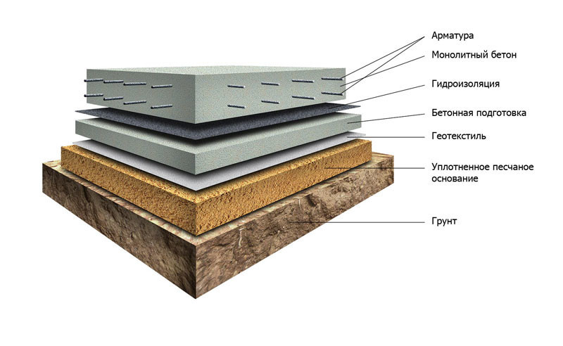 Для основания строения выполняется 10 см заливка бетоном – бетонная подготовка