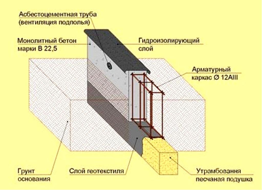 Схема гидроизоляции фундамента сверху под брус