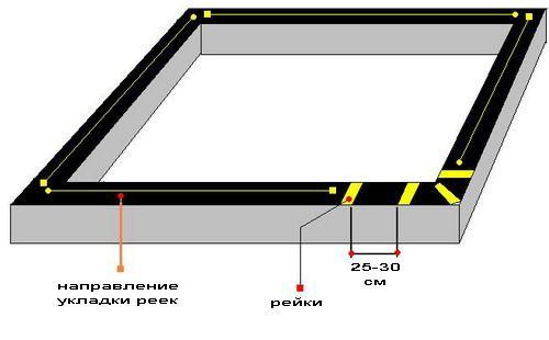 Схема укладки бруса
