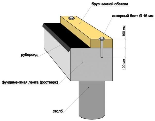 Обвязка фундамента брусом: принцип устройства