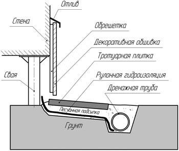 Схема отделки свайного фундамента цокольным сайдингом: монтаж свисающей с фасада обрешетки с последующей обшивкой