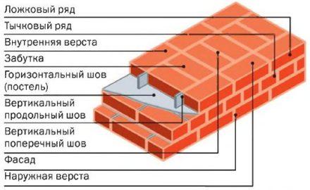 Схема кирпичной кладки.