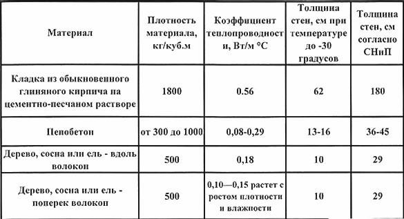 Сравнительная характеристика основных строительных материалов по базовым показателям