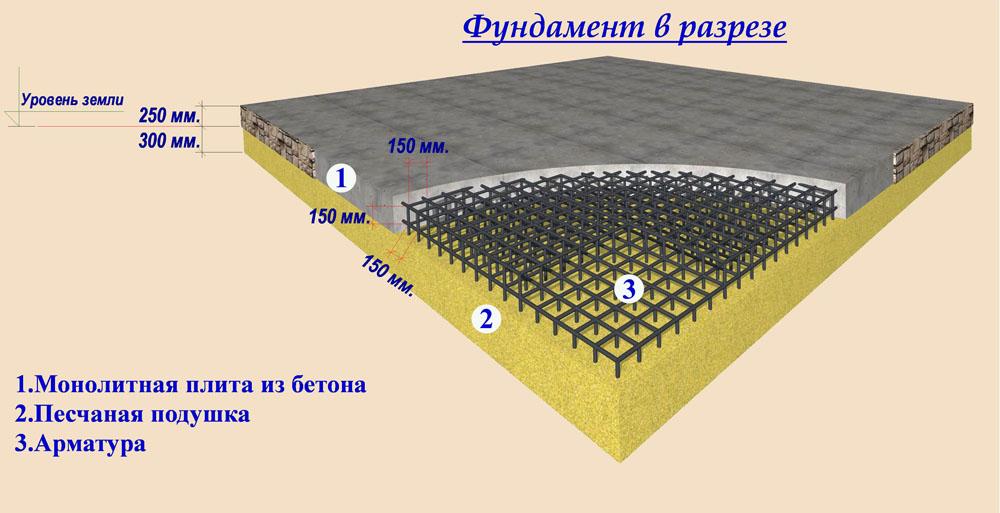 площадь фундаментной плиты