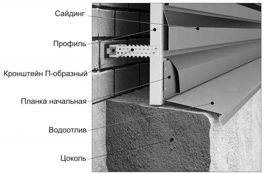 Схема монтажа с правильным отступом сайдинга от верха цоколя