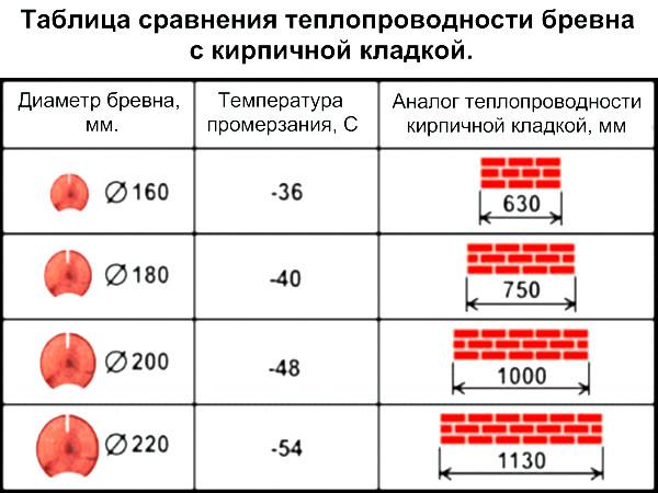 Таблица сравнения теплопроводности древесины и кирпича