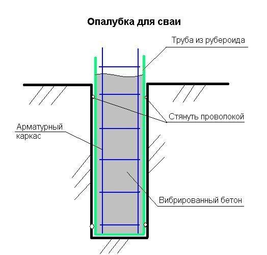 Схема опалубки для сваи.