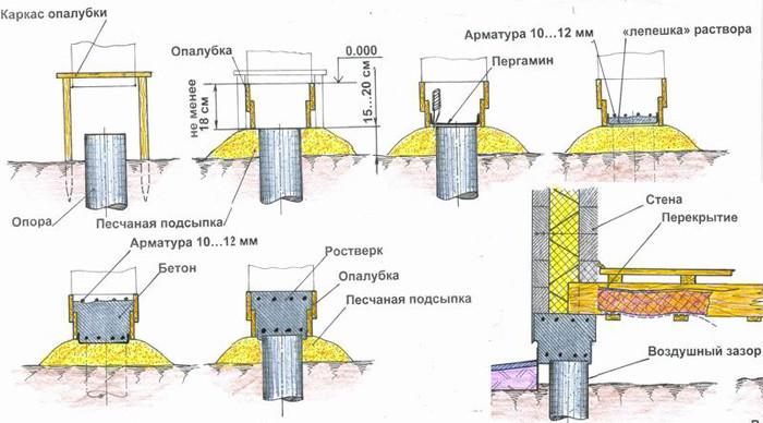 Схема опалубки столбчатого фундамента.