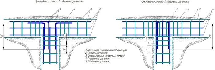 Правильная схема армирования примыканий каркасов