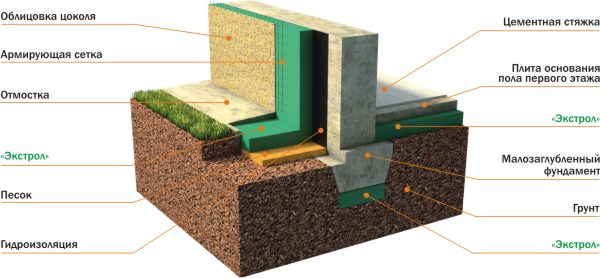 Схема утепления фундамента пеноплексом.