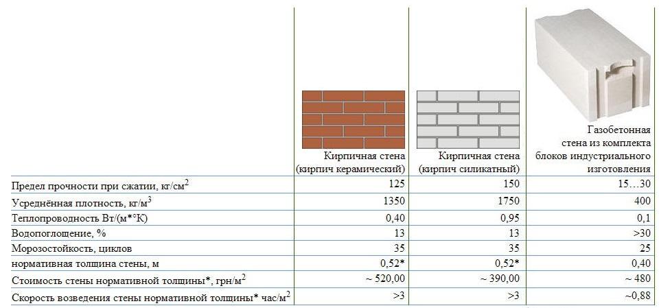 Ознакомление с таблицей, представленной на фото, позволит сориентироваться в выборе материала.