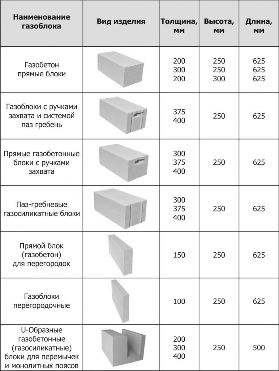 Широкий выбор форм и размеров газобетона позволит легко подобрать вариант, необходимый для строительства любой части здания.