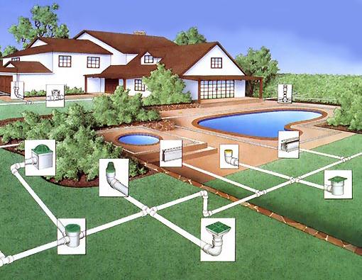 устройство дренажной системы вокруг дома