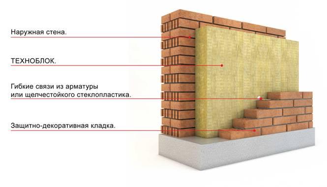 Расположение слоев гидроизоляции и теплоизоляции стен