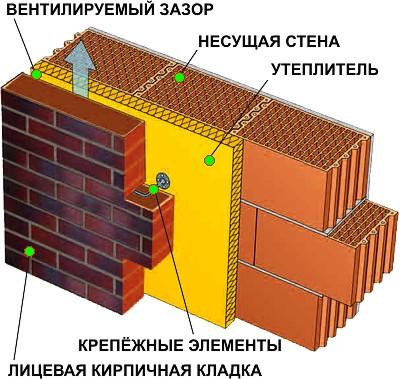 Схема облегченной кирпичной кладки для бани или сауны