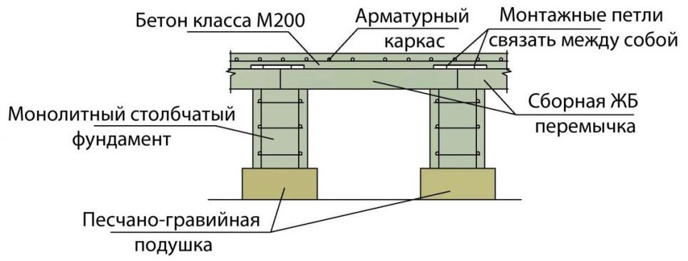 Конструкция монолитного столбчатого фундамента
