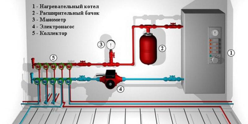 отопление частного дома своими руками из железных труб